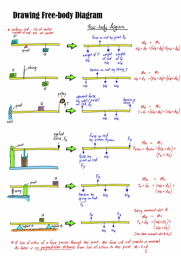 Free body diagram 01 for web